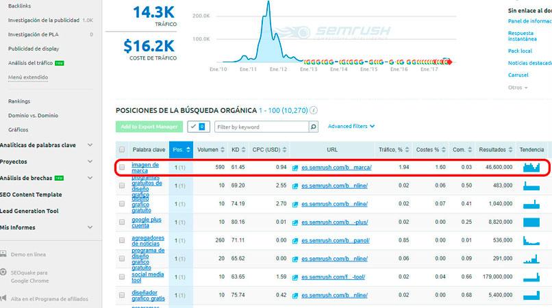 keyword para robar trafico web de tu competencia
