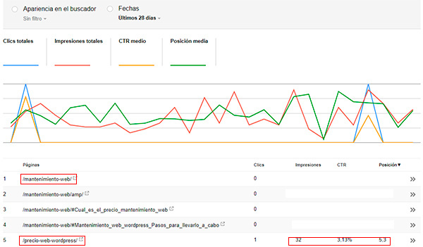 canibalizacion en search console