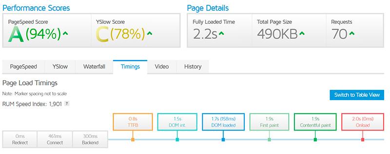 velocidad servidor siteground