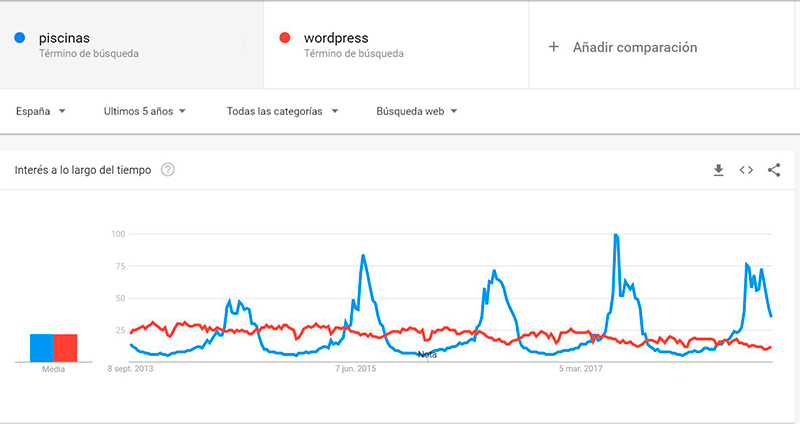 tendencias de keywords