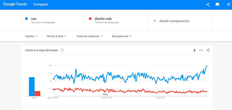 como usar google trends para estudios de mercado