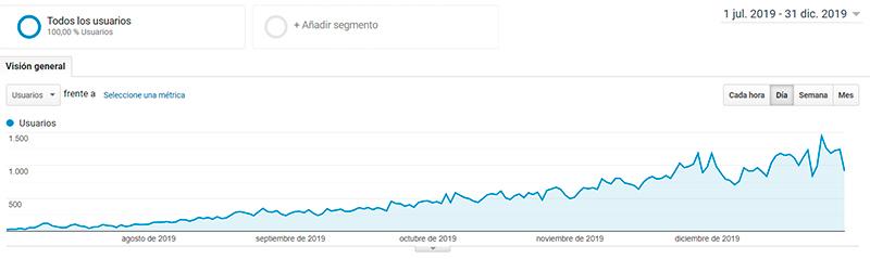 analytics metricas