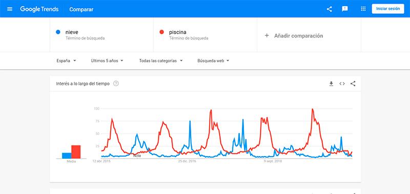 estacionalidad seo con google trends