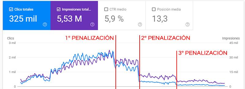 penalización seo algorítmica ejemplo
