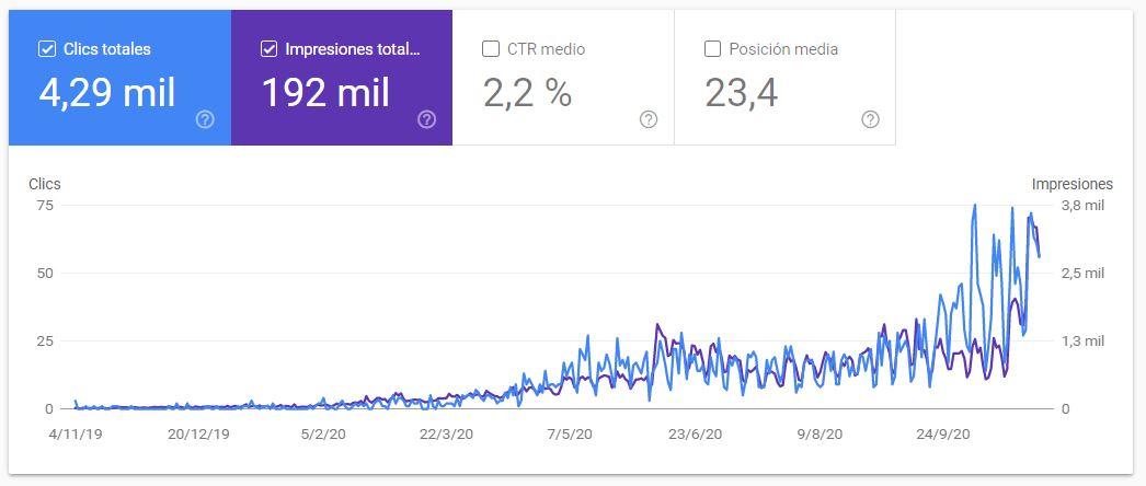 posicionar servicios en google resultados