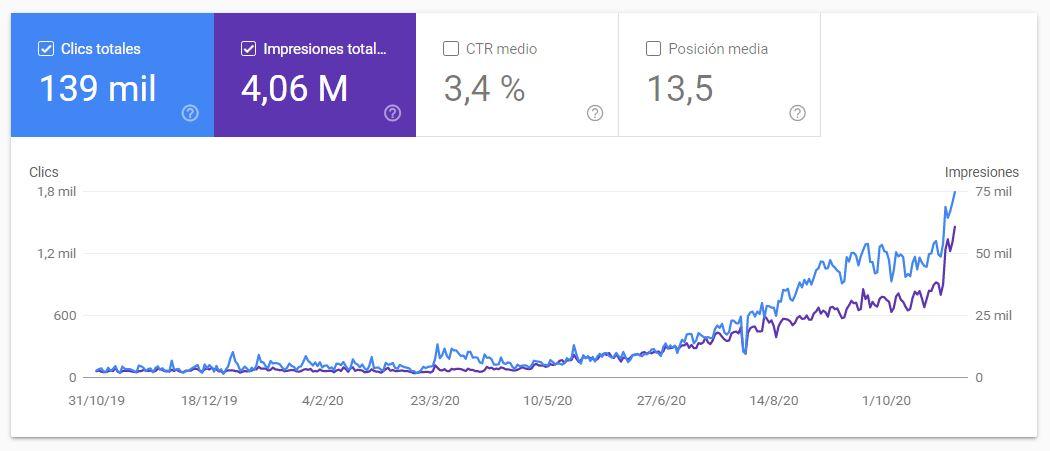 subida de trafico web seo en search console
